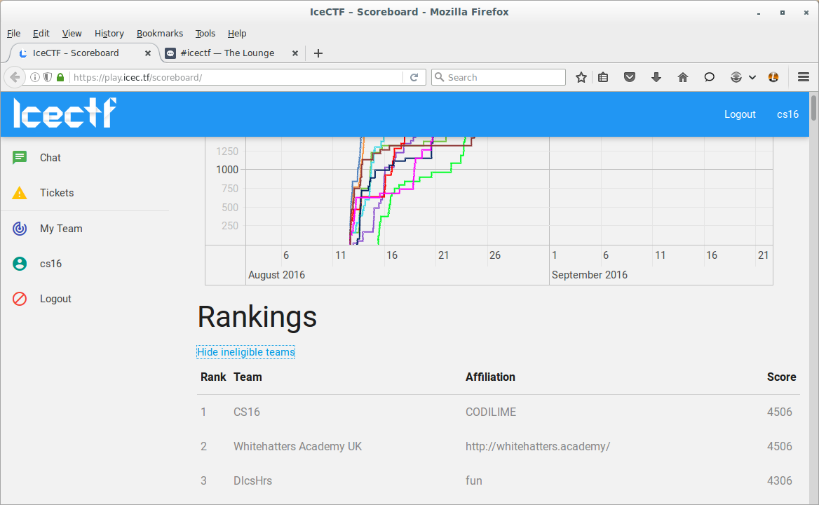 IceCTF 2016 ranking